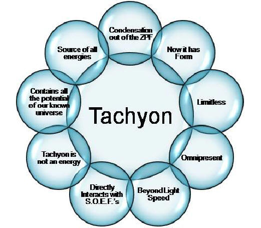 http://galacticconnection.com/wp-content/uploads/2013/01/tachyon-energies.jpg